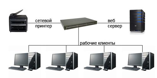 Примерная схема сети